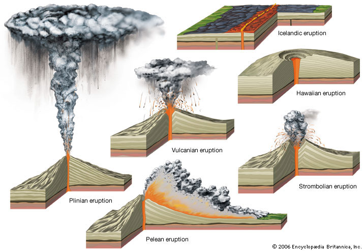 Volcanic Eruption: Major Types