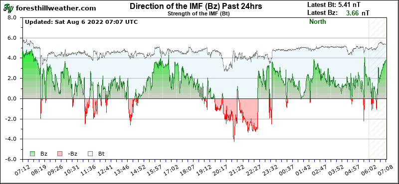 Graph - Strength of the IMF (Bt) Past 24hrs
