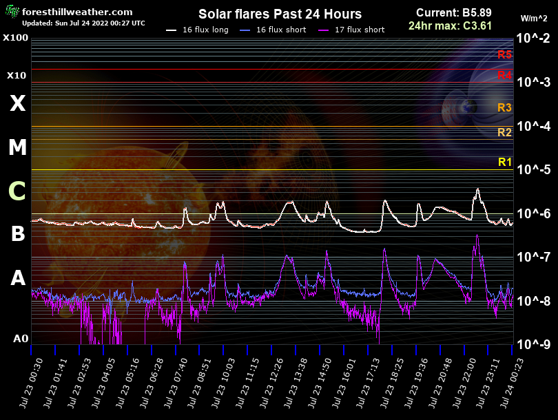 Solar flares Past 24 Hour Graph